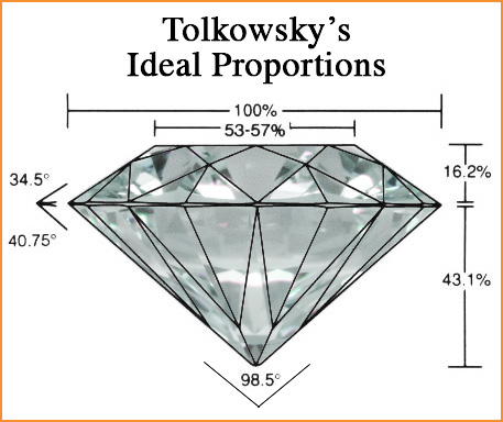 brilliant cut tolkowsky