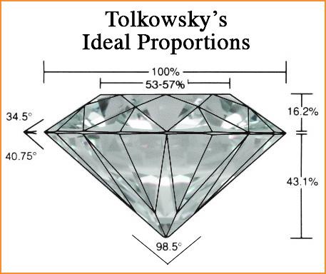 talla brillante Tolkowsky
